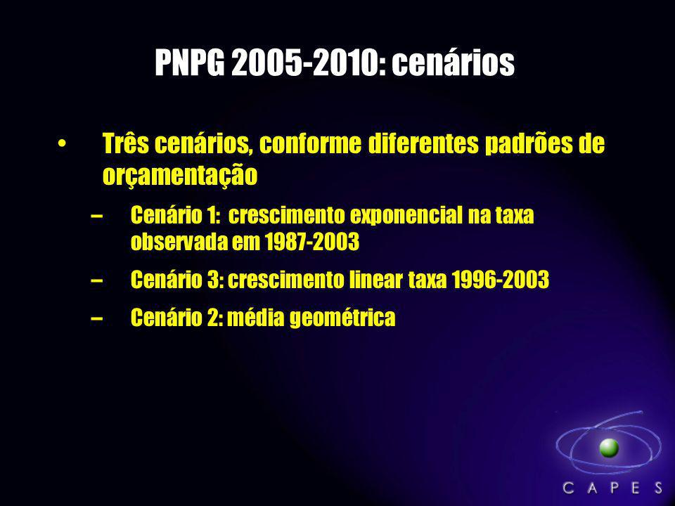 PNPG 2005-2010: cenários Três cenários, conforme diferentes padrões de orçamentação.