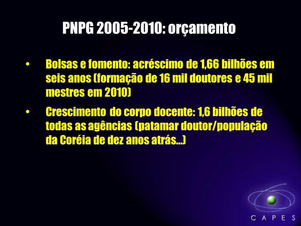 PNPG 2005-2010: orçamento Bolsas e fomento: acréscimo de 1,66 bilhões em seis anos (formação de 16 mil doutores e 45 mil mestres em 2010)