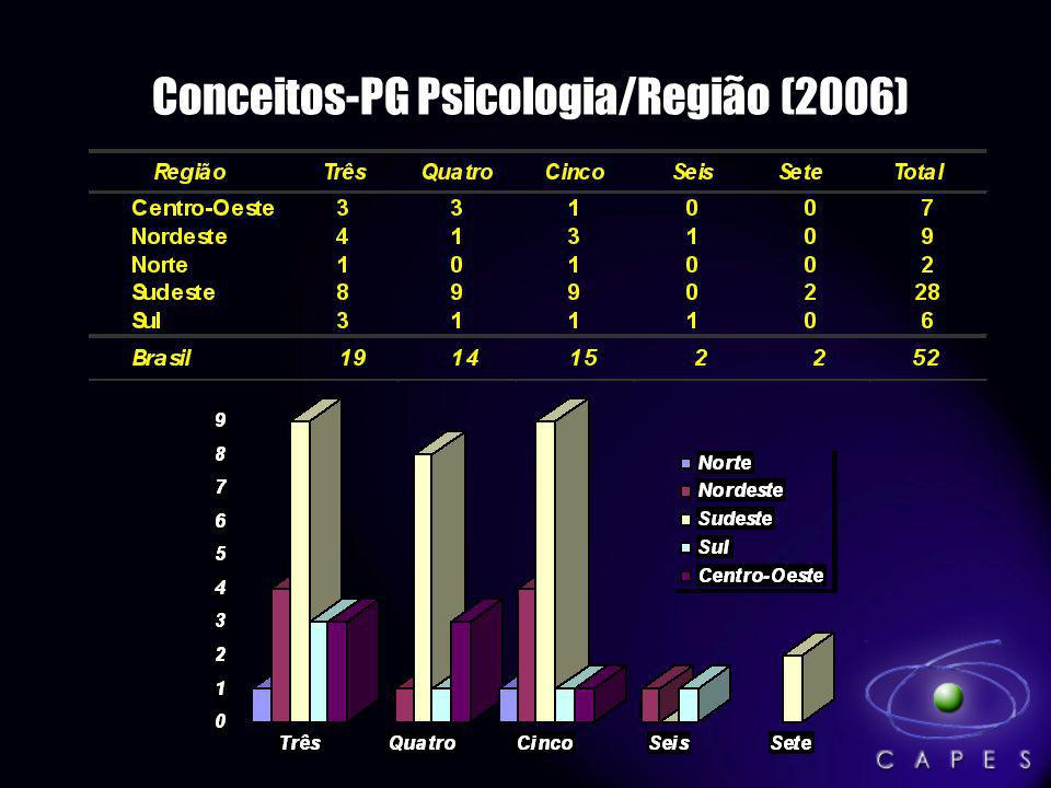 Conceitos-PG Psicologia/Região (2006)