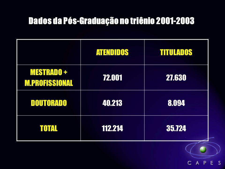 Dados da Pós-Graduação no triênio 2001-2003