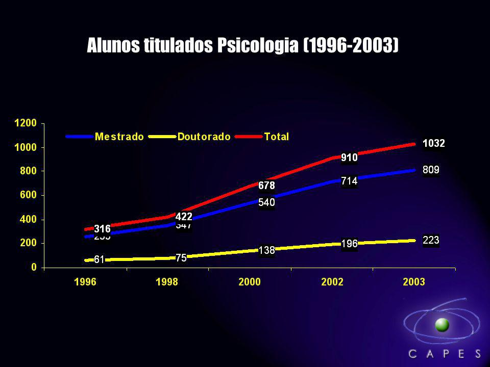 Alunos titulados Psicologia (1996-2003)