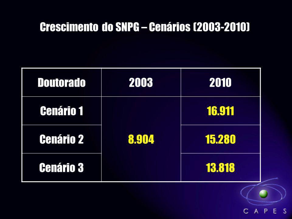 Crescimento do SNPG – Cenários (2003-2010)