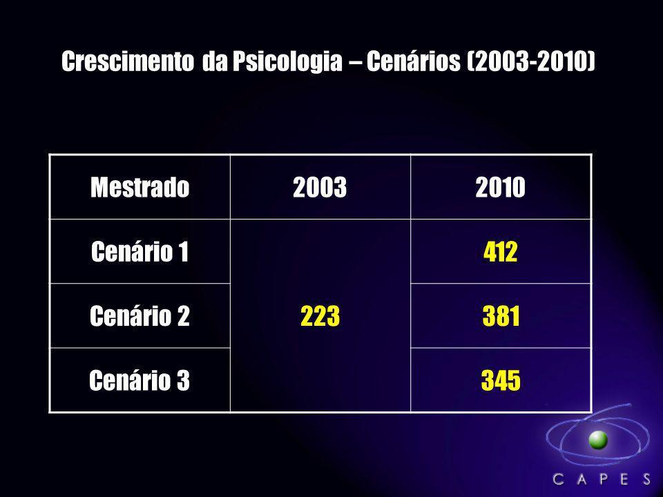 Crescimento da Psicologia – Cenários (2003-2010)