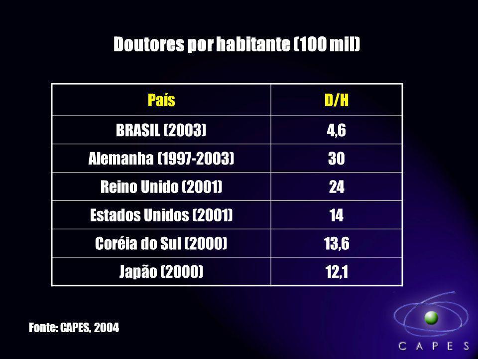 Doutores por habitante (100 mil)