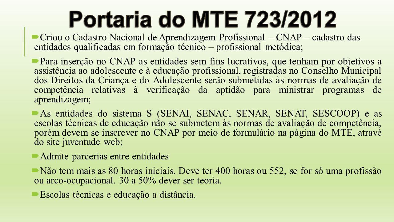 Portaria do MTE 723/2012