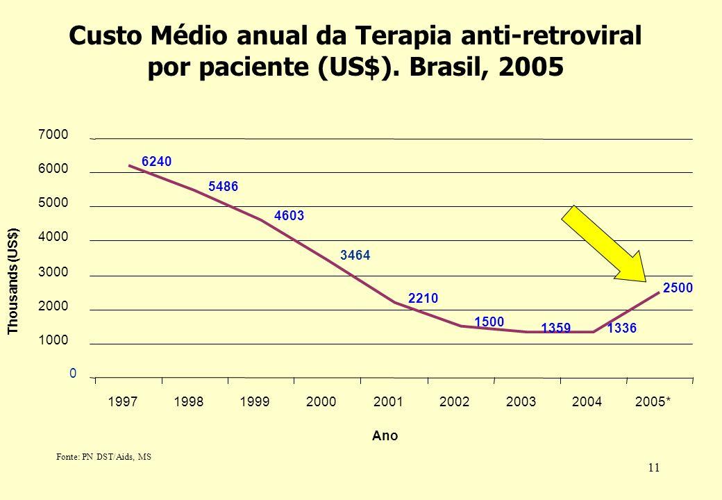 Custo Médio anual da Terapia anti-retroviral por paciente (US$)