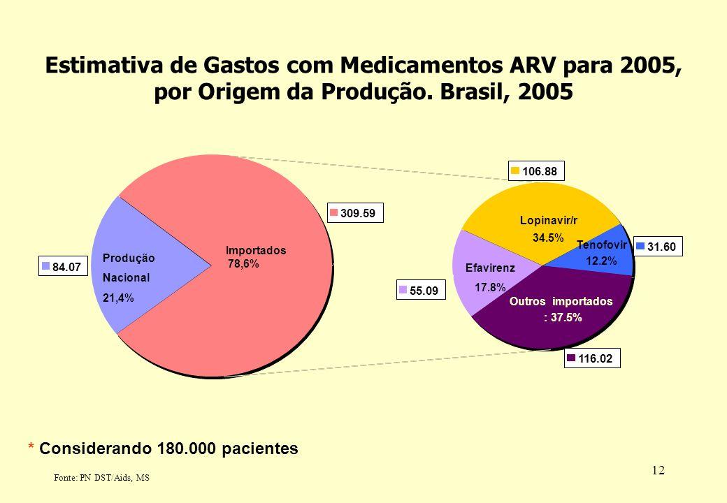 Estimativa de Gastos com Medicamentos ARV para 2005, por Origem da Produção. Brasil, 2005