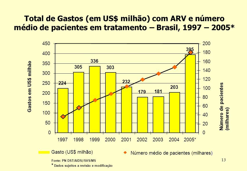 Total de Gastos (em US$ milhão) com ARV e número médio de pacientes em tratamento – Brasil, 1997 – 2005*