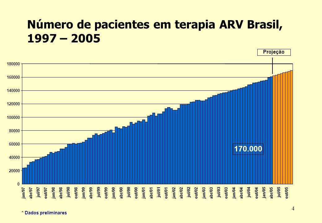Número de pacientes em terapia ARV Brasil, 1997 – 2005