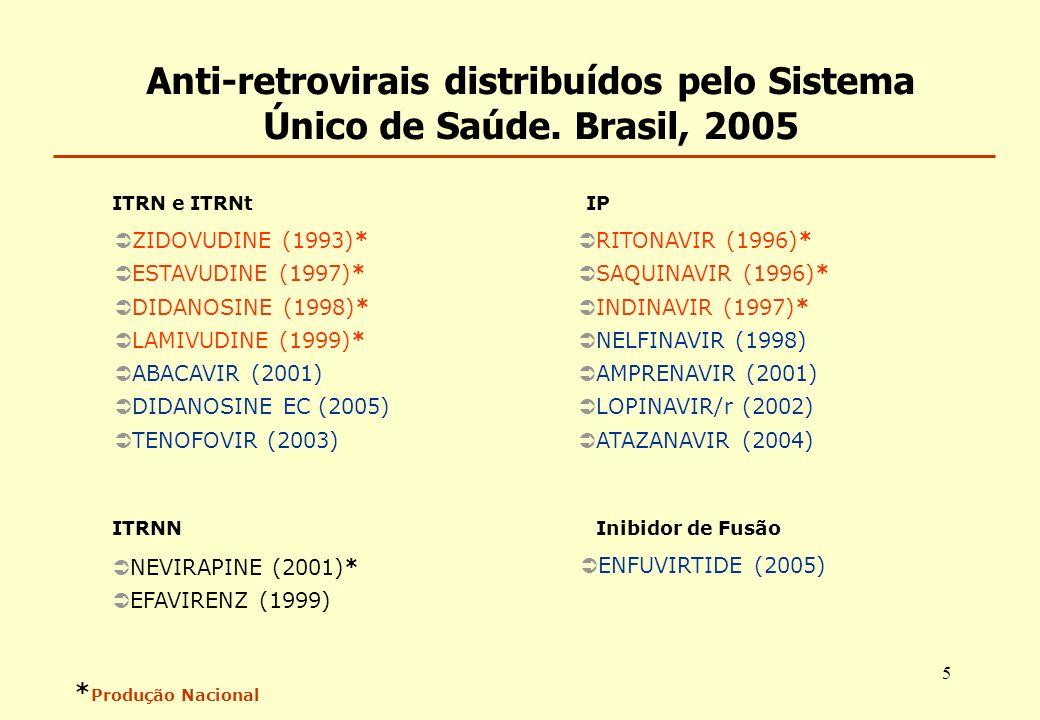 Anti-retrovirais distribuídos pelo Sistema Único de Saúde. Brasil, 2005