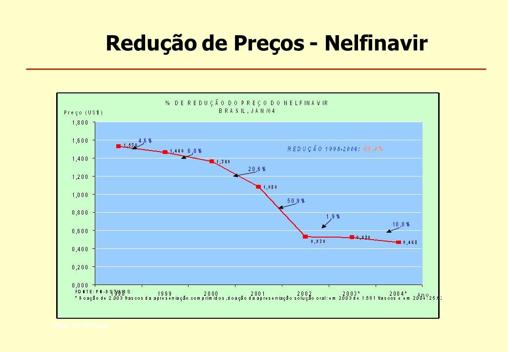 Redução de Preços - Nelfinavir
