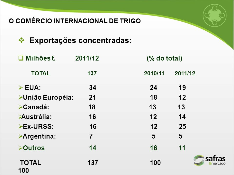 Exportações concentradas: