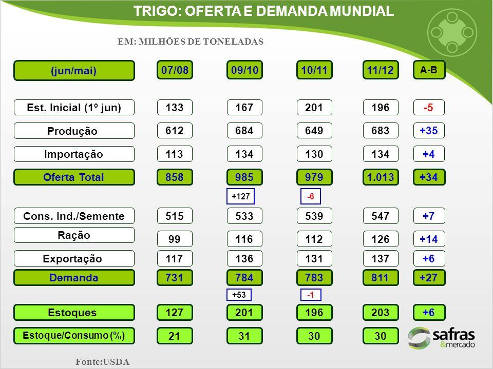 TRIGO: OFERTA E DEMANDA MUNDIAL EM: MILHÕES DE TONELADAS