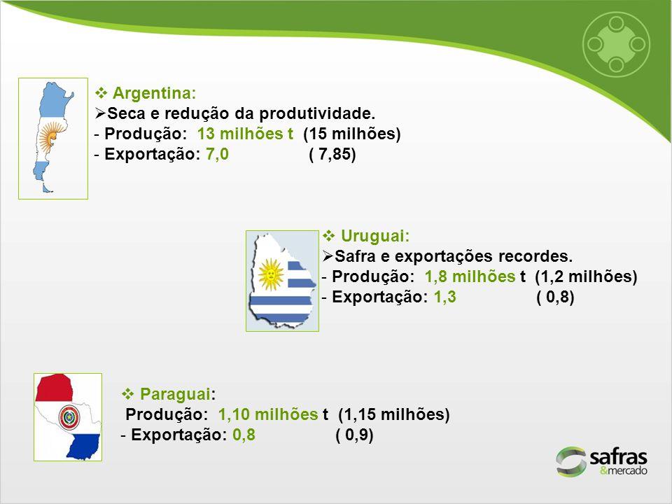 Argentina: Seca e redução da produtividade. Produção: 13 milhões t (15 milhões) Exportação: 7,0 ( 7,85)