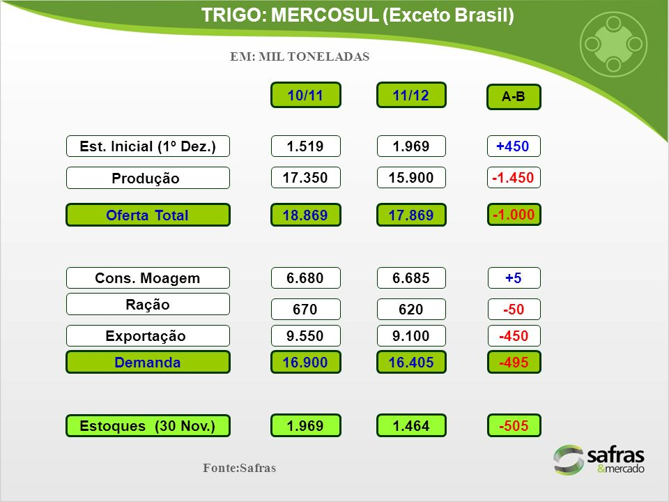 TRIGO: MERCOSUL (Exceto Brasil)