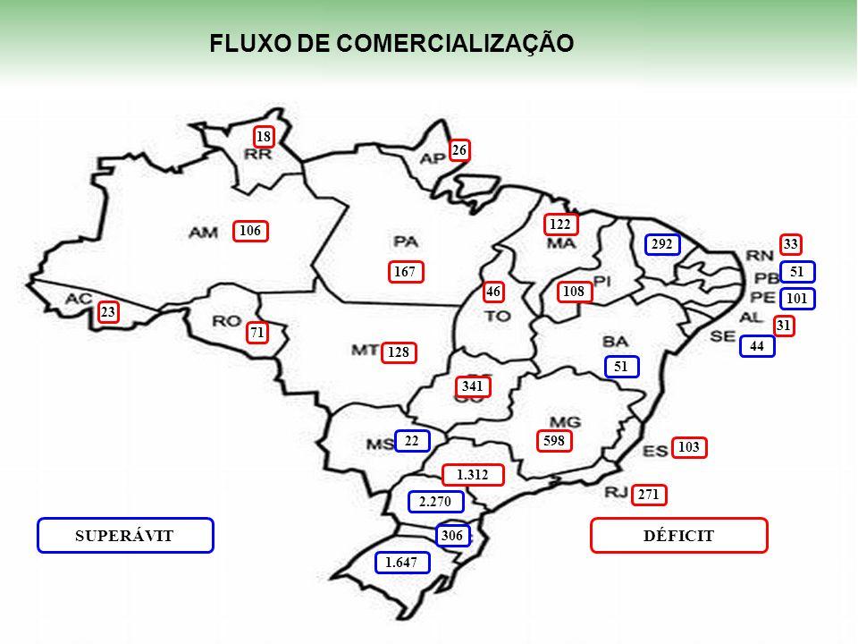 FLUXO DE COMERCIALIZAÇÃO FLUXO DE COMERCIALIZAÇÃO
