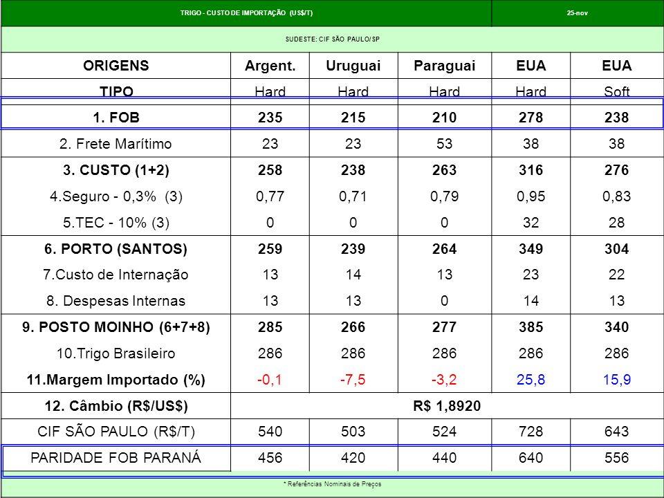 TRIGO - CUSTO DE IMPORTAÇÃO (US$/T) SUDESTE: CIF SÃO PAULO/SP