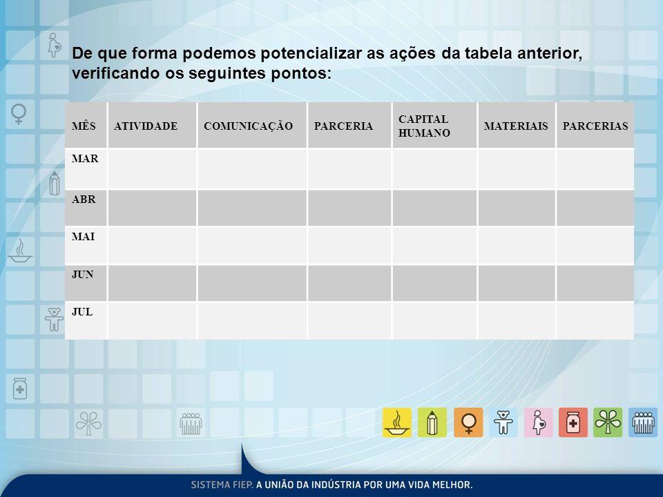 De que forma podemos potencializar as ações da tabela anterior, verificando os seguintes pontos: