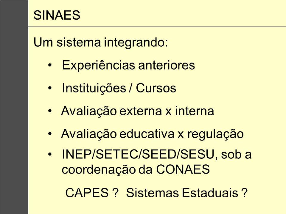 SINAES SINAES. Um sistema integrando: Experiências anteriores. Instituições / Cursos. Avaliação externa x interna.