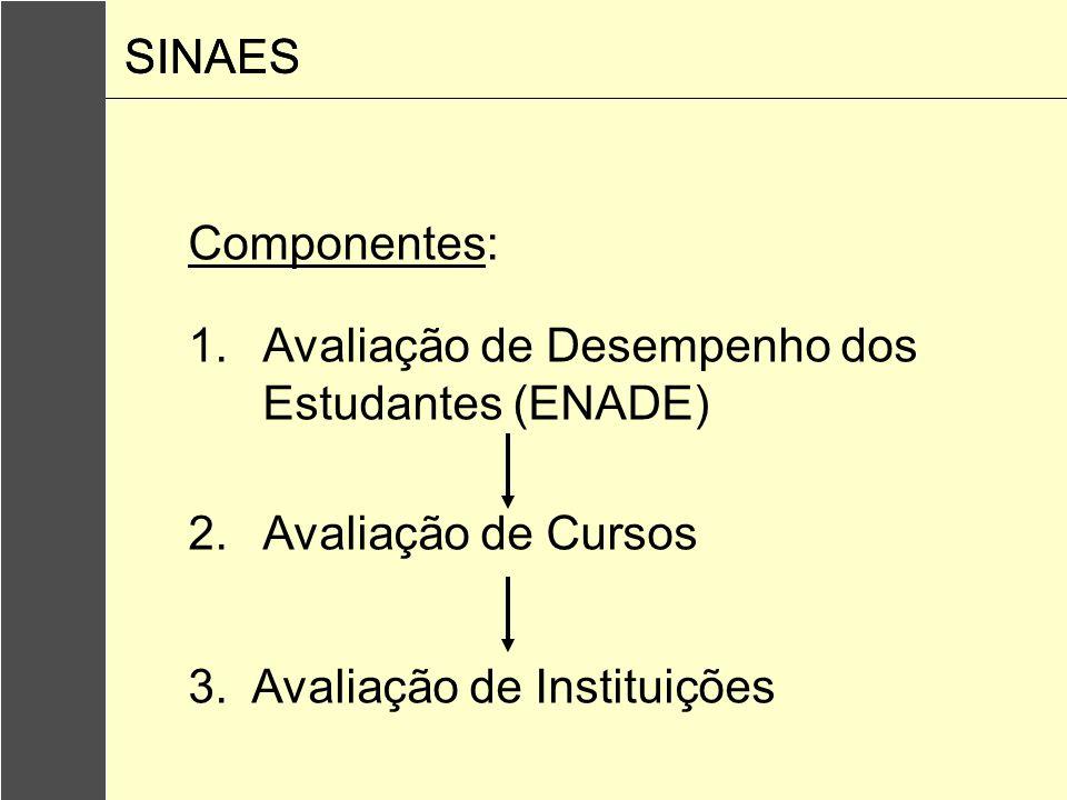 SINAES SINAES. Componentes: Avaliação de Desempenho dos Estudantes (ENADE) Avaliação de Cursos.