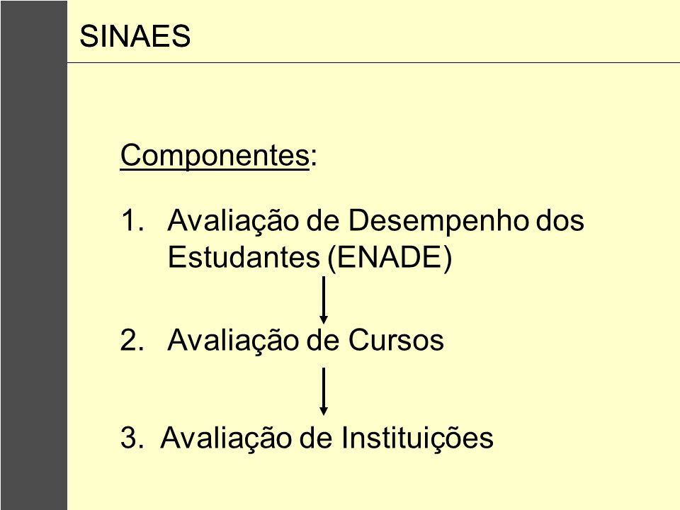SINAESSINAES.Componentes: Avaliação de Desempenho dos Estudantes (ENADE) Avaliação de Cursos.