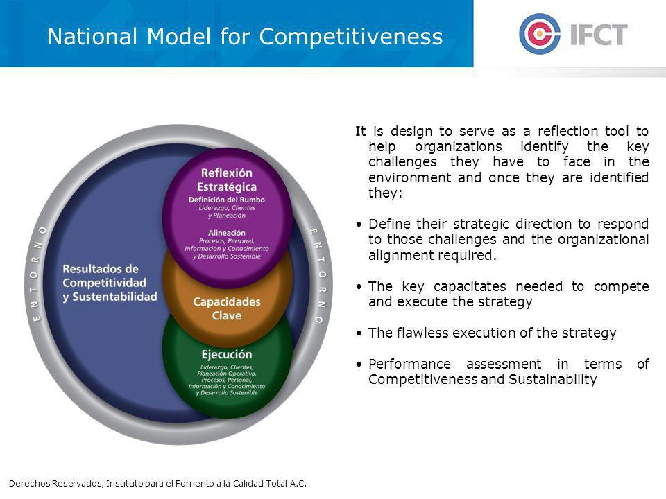 National Model for Competitiveness