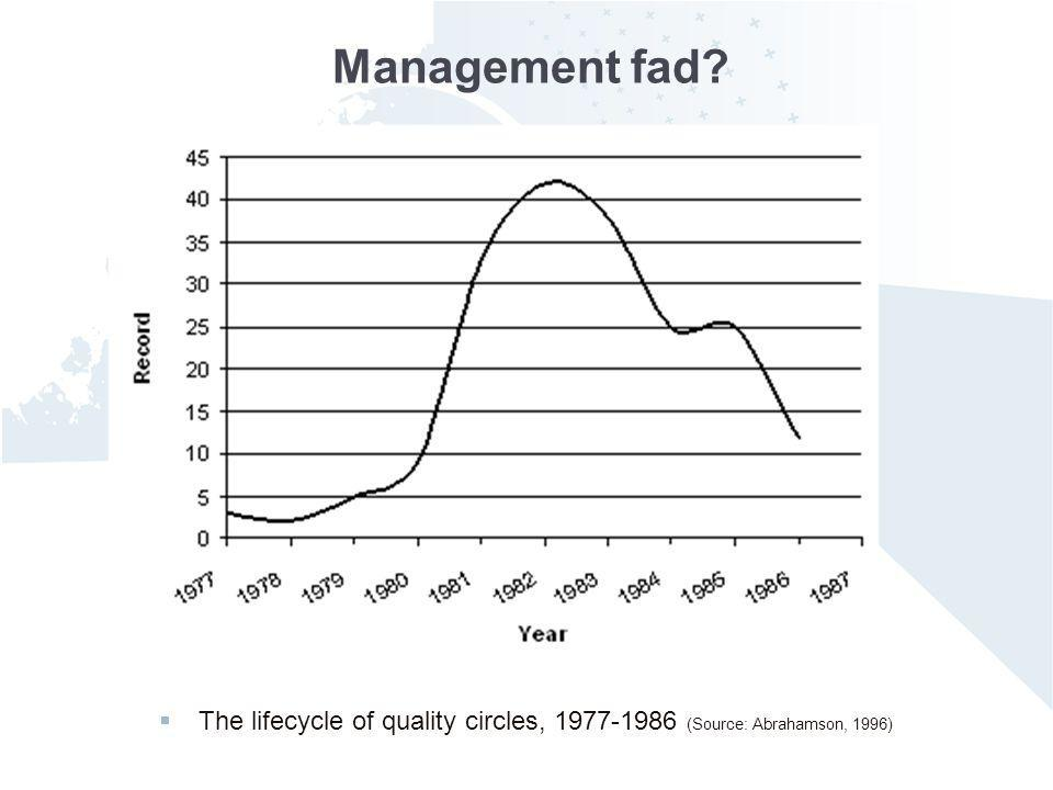 The lifecycle of quality circles, 1977-1986 (Source: Abrahamson, 1996)