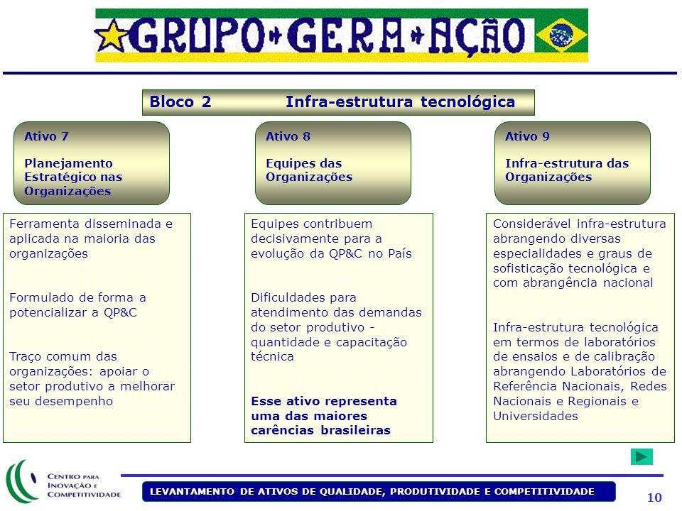 Bloco 2 Infra-estrutura tecnológica