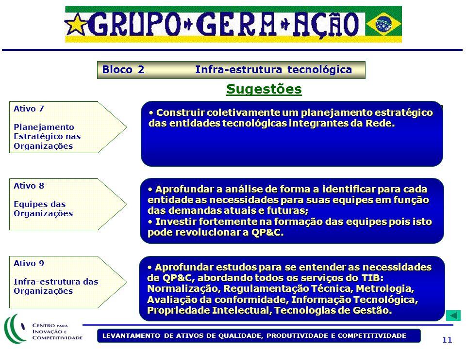 Sugestões Bloco 2 Infra-estrutura tecnológica