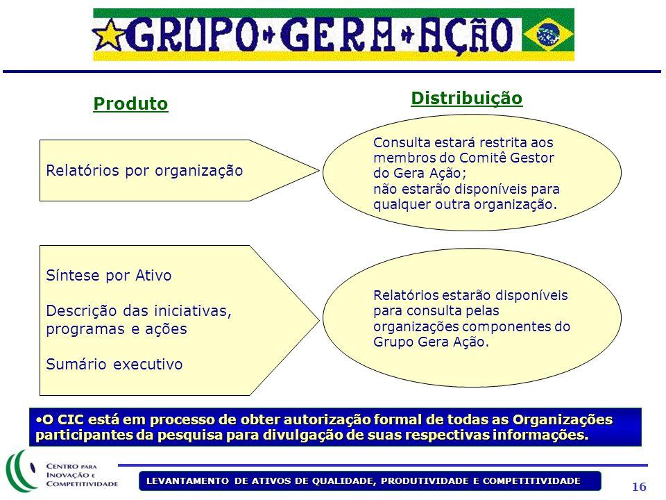 Distribuição Produto Relatórios por organização Síntese por Ativo