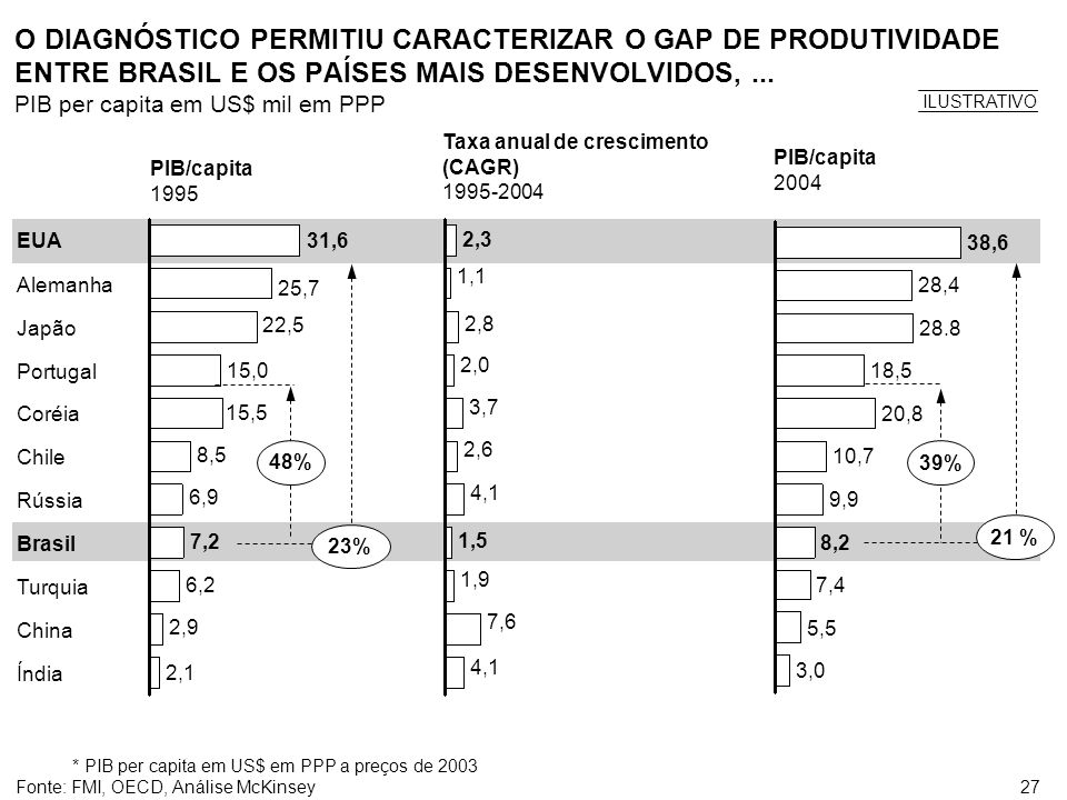 O DIAGNÓSTICO PERMITIU CARACTERIZAR O GAP DE PRODUTIVIDADE ENTRE BRASIL E OS PAÍSES MAIS DESENVOLVIDOS, ...