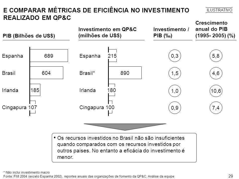 E COMPARAR MÉTRICAS DE EFICIÊNCIA NO INVESTIMENTO REALIZADO EM QP&C