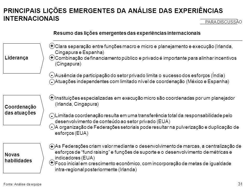 PRINCIPAIS LIÇÕES EMERGENTES DA ANÁLISE DAS EXPERIÊNCIAS INTERNACIONAIS