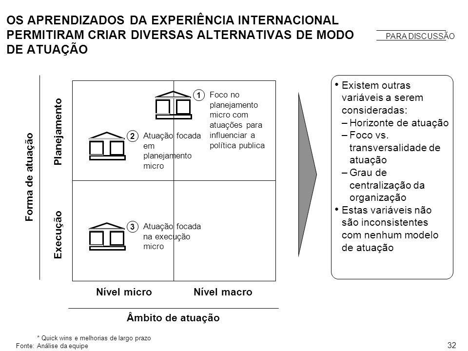 OS APRENDIZADOS DA EXPERIÊNCIA INTERNACIONAL PERMITIRAM CRIAR DIVERSAS ALTERNATIVAS DE MODO DE ATUAÇÃO
