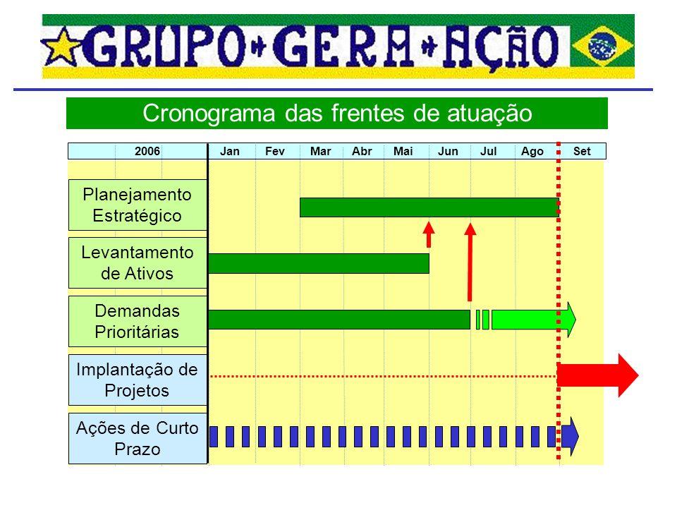 Cronograma das frentes de atuação