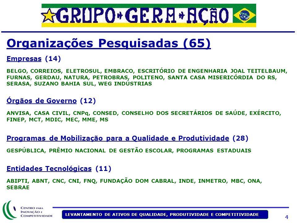 Organizações Pesquisadas (65)