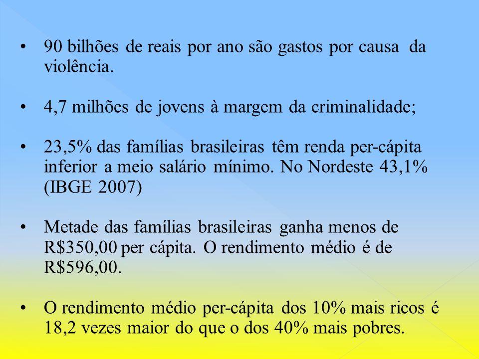 90 bilhões de reais por ano são gastos por causa da violência.