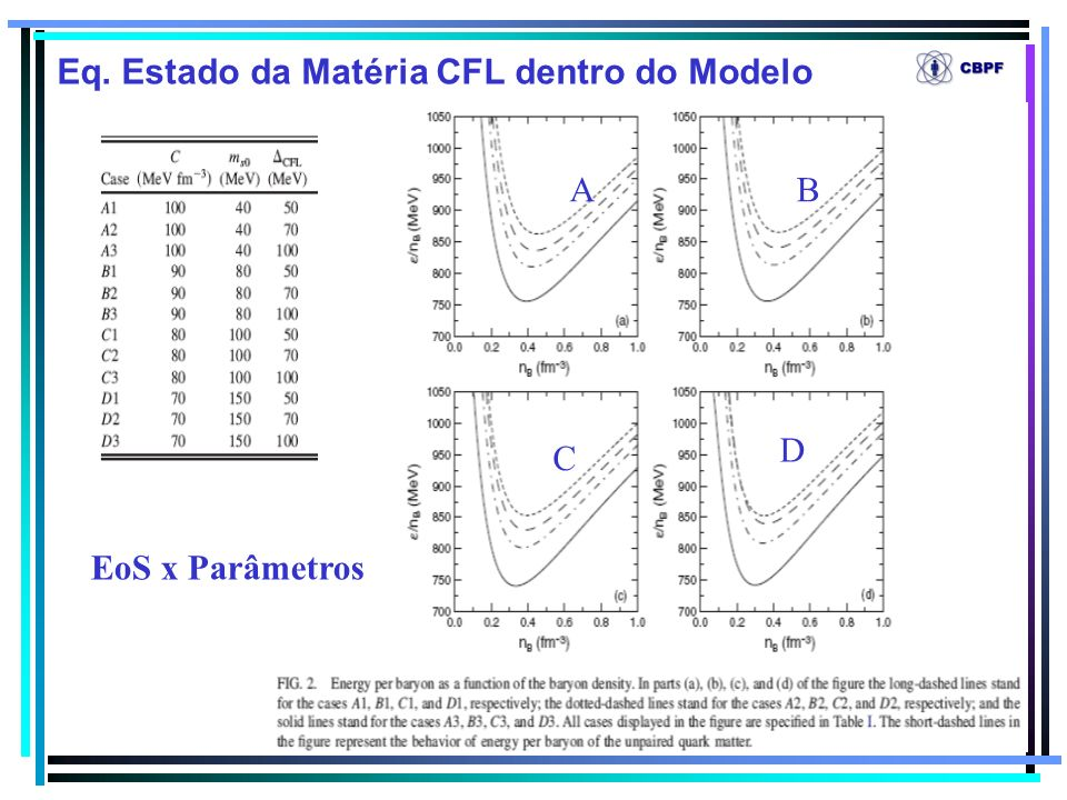 Eq. Estado da Matéria CFL dentro do Modelo
