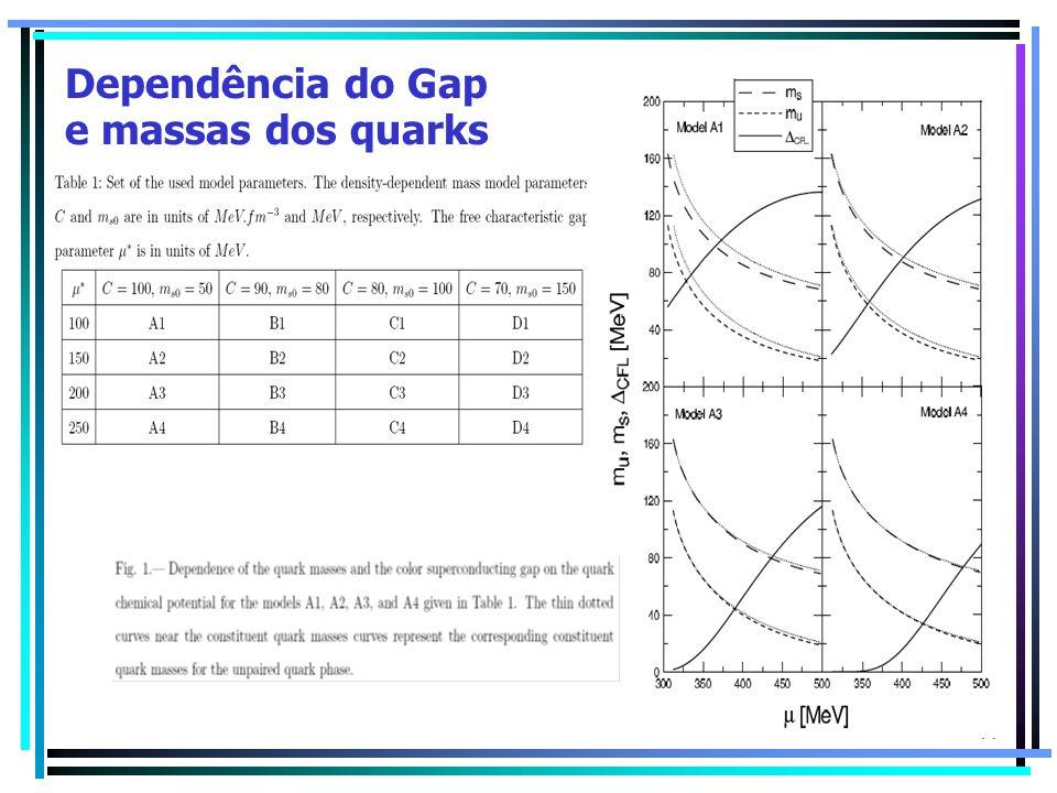 Dependência do Gap e massas dos quarks