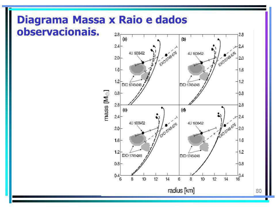 Diagrama Massa x Raio e dados observacionais.