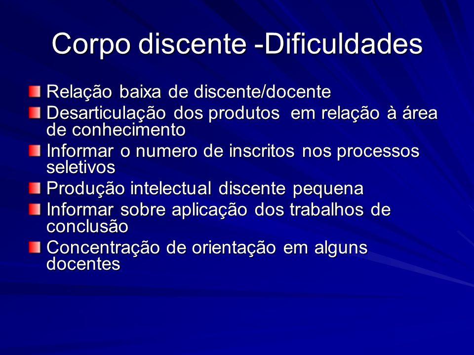 Corpo discente -Dificuldades