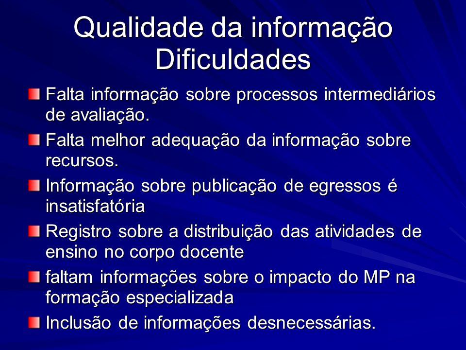 Qualidade da informação Dificuldades