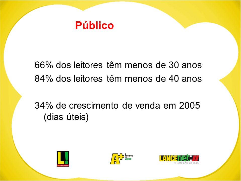 Público 66% dos leitores têm menos de 30 anos