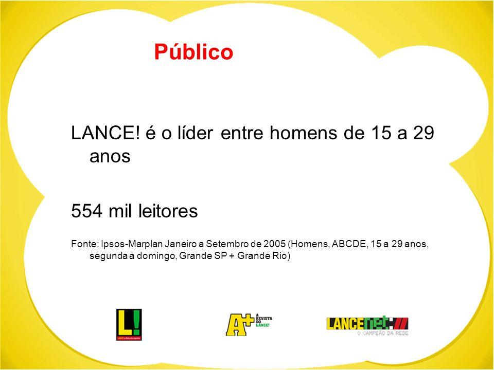 Público LANCE! é o líder entre homens de 15 a 29 anos 554 mil leitores