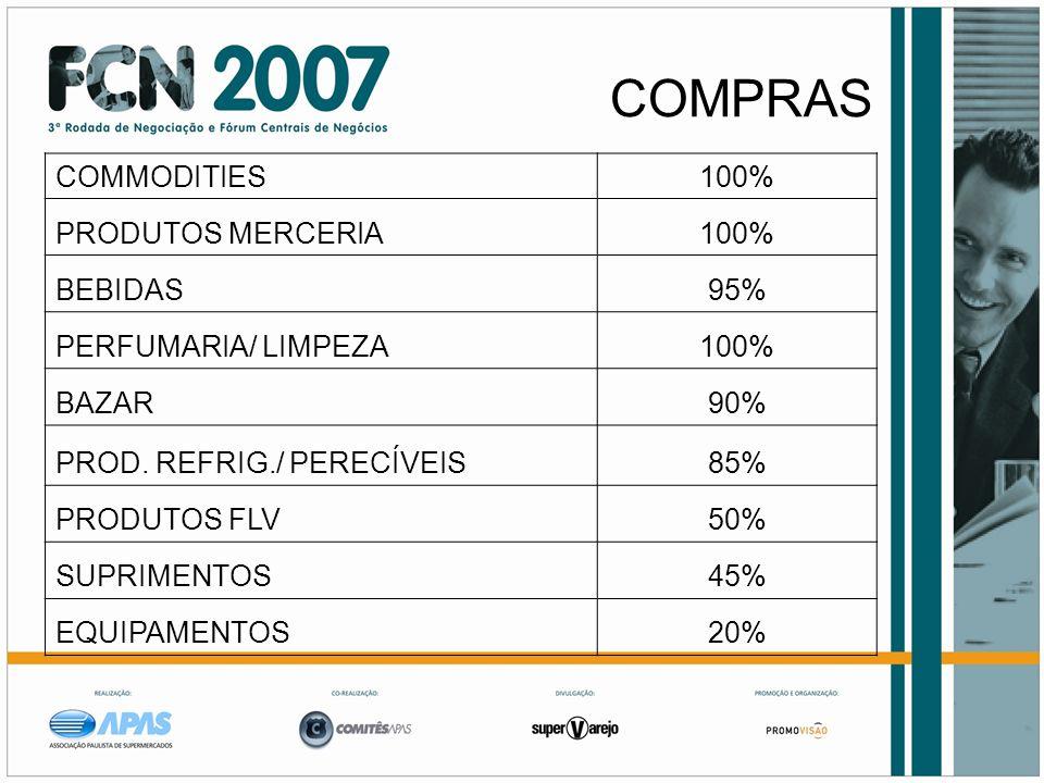 COMPRAS COMMODITIES 100% PRODUTOS MERCERIA BEBIDAS 95%