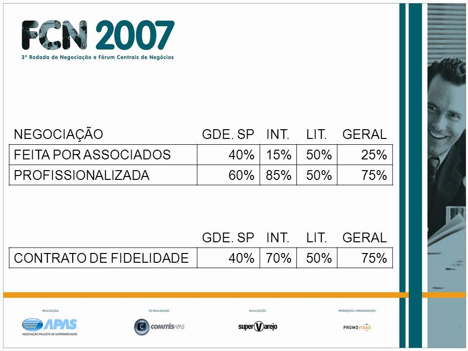 NEGOCIAÇÃOGDE. SP. INT. LIT. GERAL. FEITA POR ASSOCIADOS. 40% 15% 50% 25% PROFISSIONALIZADA. 60% 85%