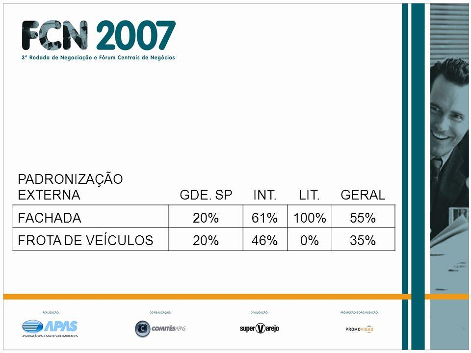 PADRONIZAÇÃO EXTERNA GDE. SP INT. LIT. GERAL FACHADA 20% 61% 100% 55% FROTA DE VEÍCULOS 46% 0% 35%