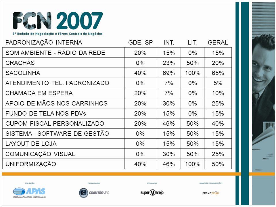 PADRONIZAÇÃO INTERNA GDE. SP. INT. LIT. GERAL. SOM AMBIENTE - RÁDIO DA REDE. 20% 15% 0% CRACHÁS.