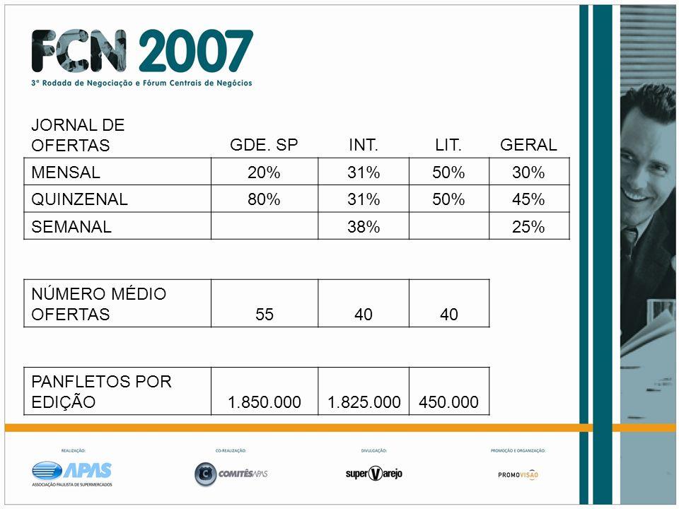 JORNAL DE OFERTAS. GDE. SP. INT. LIT. GERAL. MENSAL. 20% 31% 50% 30% QUINZENAL. 80% 45%