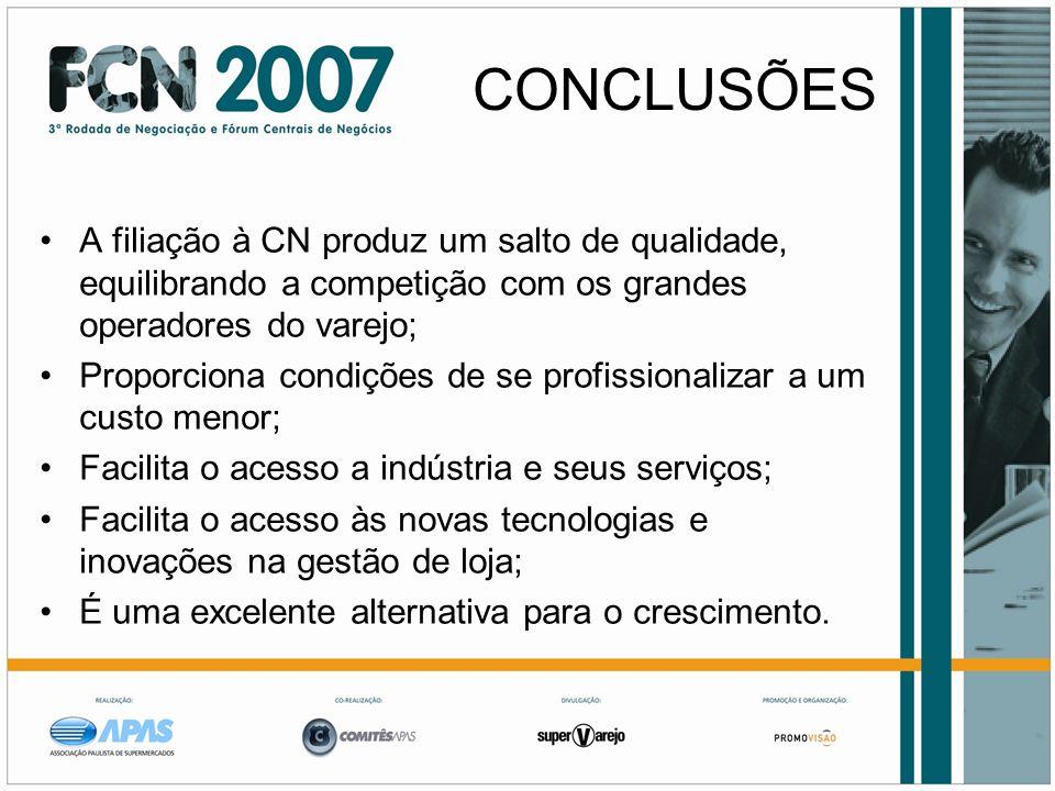 CONCLUSÕESA filiação à CN produz um salto de qualidade, equilibrando a competição com os grandes operadores do varejo;